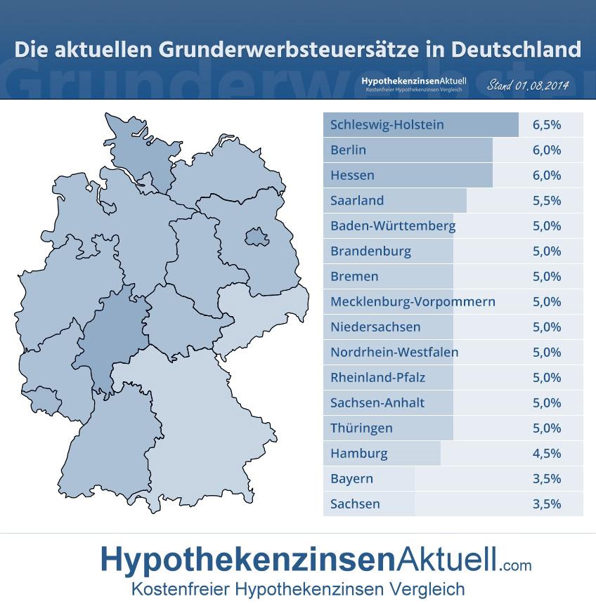 Grunderwerbsteuersätze 2015 aufgeschlüsselt nach Bundesländern in Deutschland in der Übersicht. Die Höhe der Grunderwerbsteuer in Deutschland
