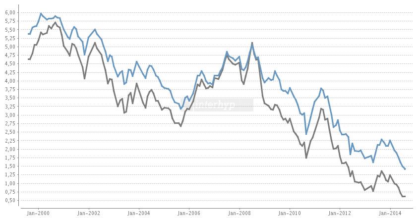 Hypothekenzinsen Entwicklung der letzten 15 Jahre in einer Chart